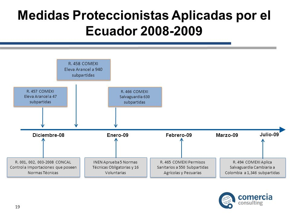 Medidas Proteccionistas Aplicadas por el Ecuador 2008-2009