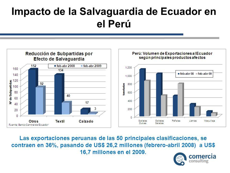 Impacto de la Salvaguardia de Ecuador en el Perú