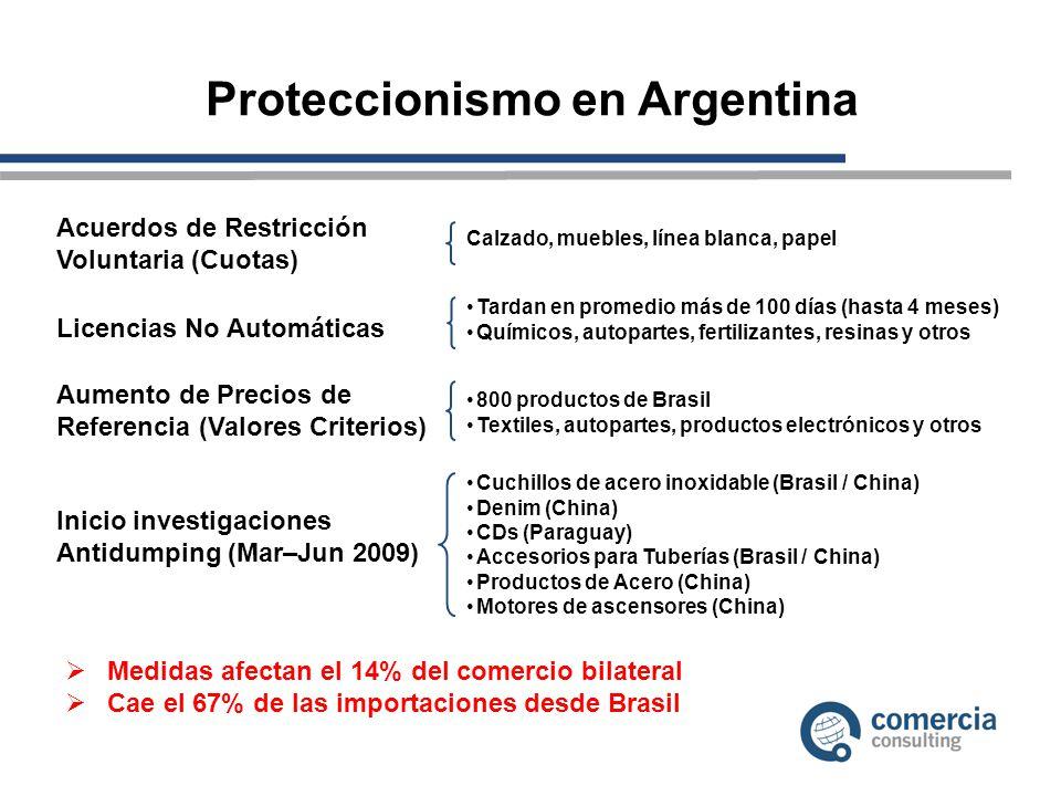 Proteccionismo en Argentina