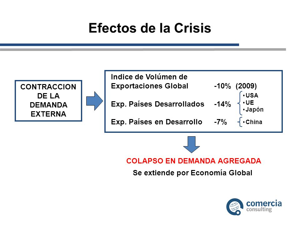 Efectos de la Crisis Indice de Volúmen de