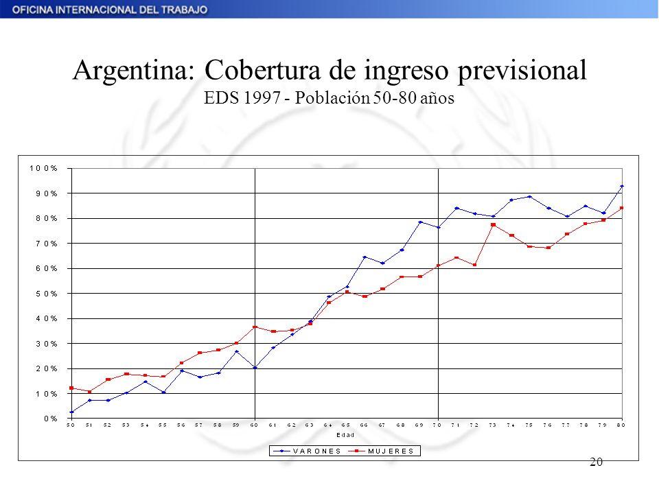 Argentina: Cobertura de ingreso previsional EDS 1997 - Población 50-80 años