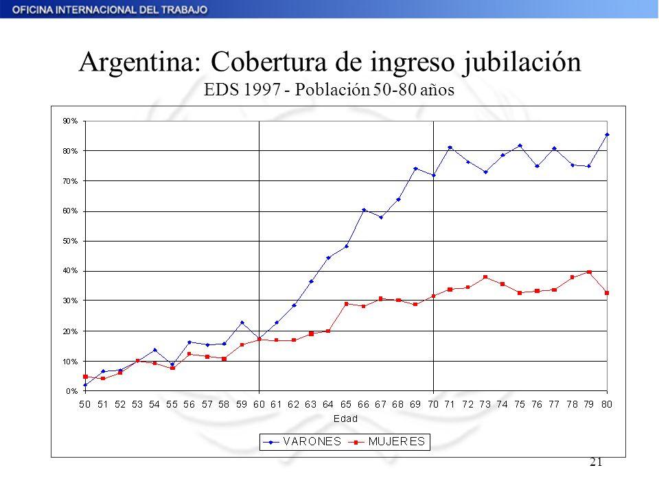 Argentina: Cobertura de ingreso jubilación EDS 1997 - Población 50-80 años