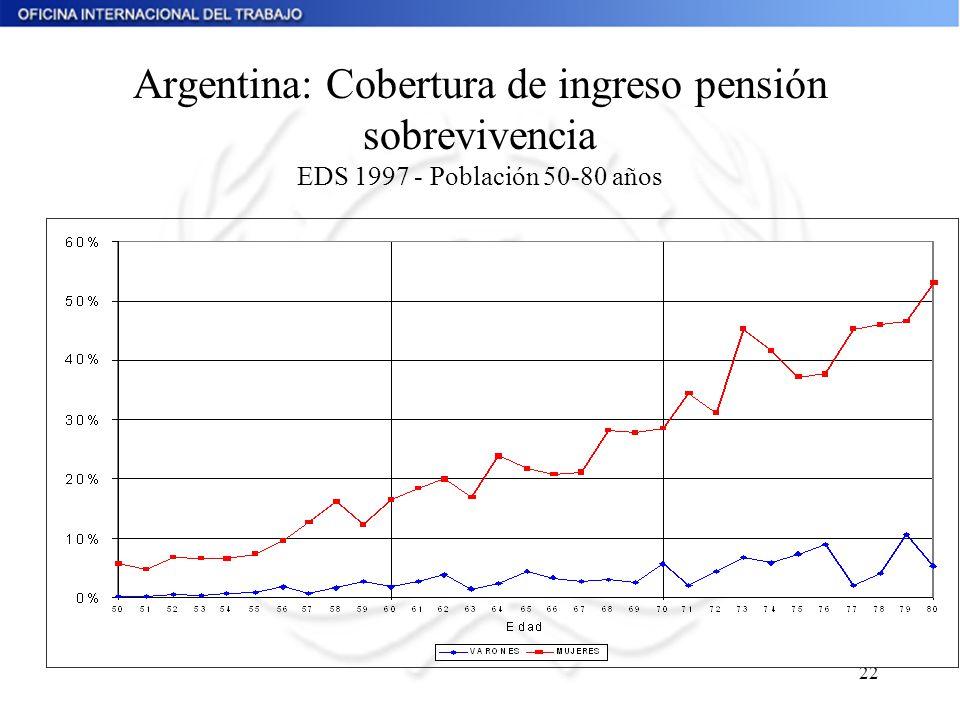 Argentina: Cobertura de ingreso pensión sobrevivencia EDS 1997 - Población 50-80 años