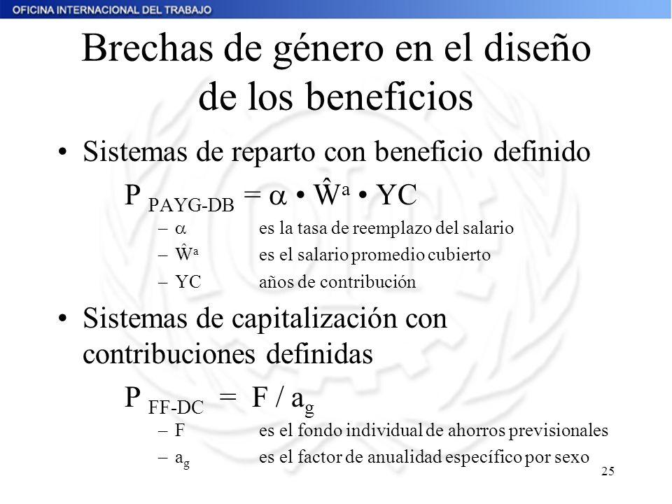 Brechas de género en el diseño de los beneficios