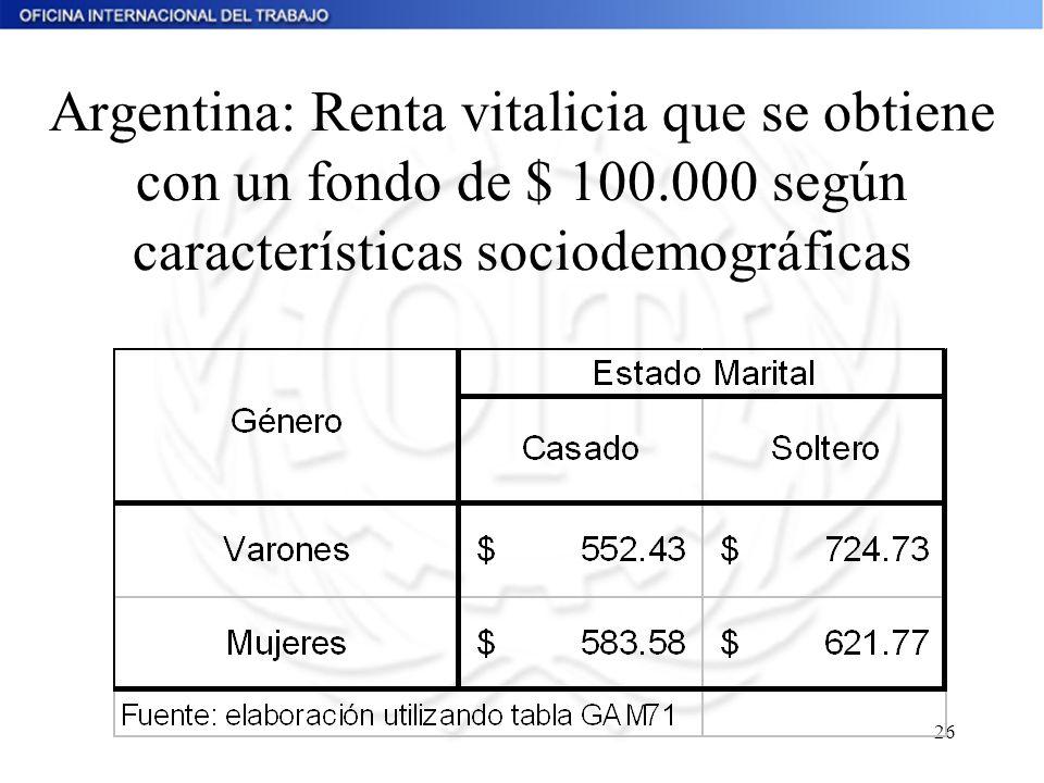 Argentina: Renta vitalicia que se obtiene con un fondo de $ 100