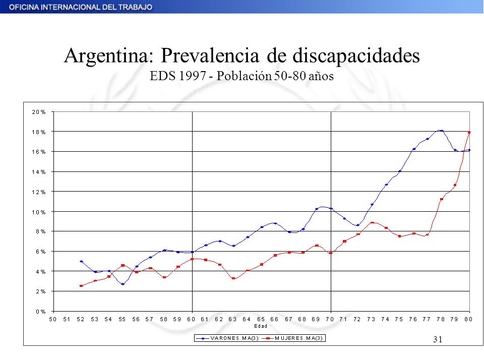 Argentina: Prevalencia de discapacidades EDS 1997 - Población 50-80 años