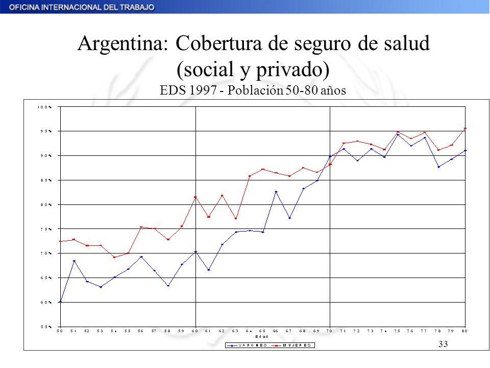 Argentina: Cobertura de seguro de salud (social y privado) EDS 1997 - Población 50-80 años