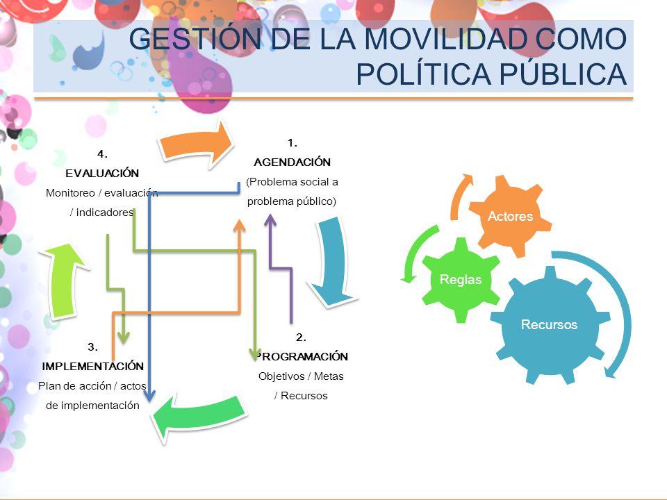GESTIÓN DE LA MOVILIDAD COMO POLÍTICA PÚBLICA