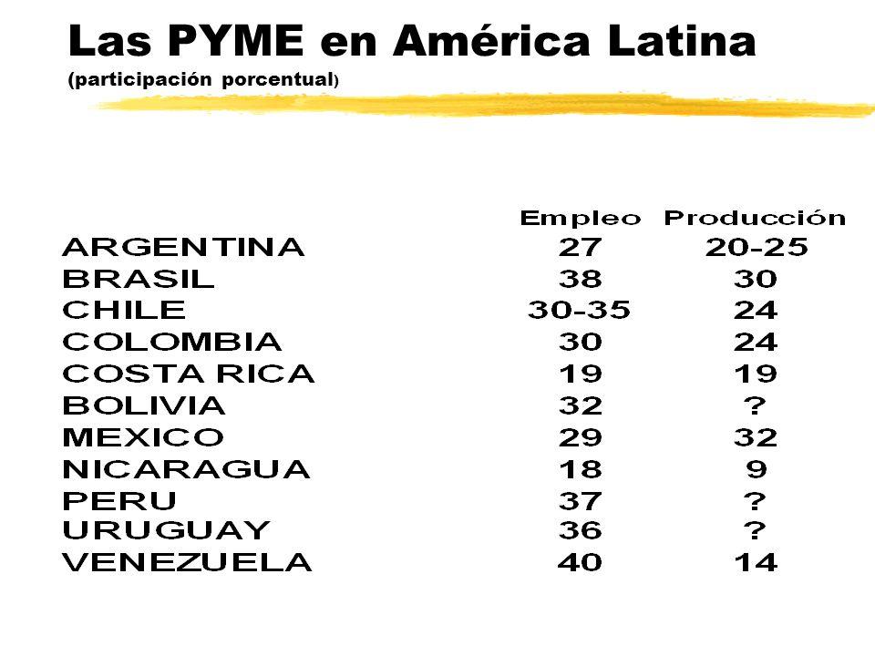 Las PYME en América Latina (participación porcentual)