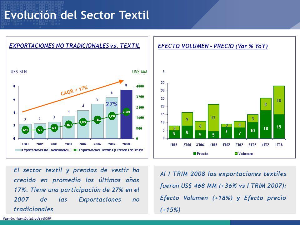 Evolución del Sector Textil