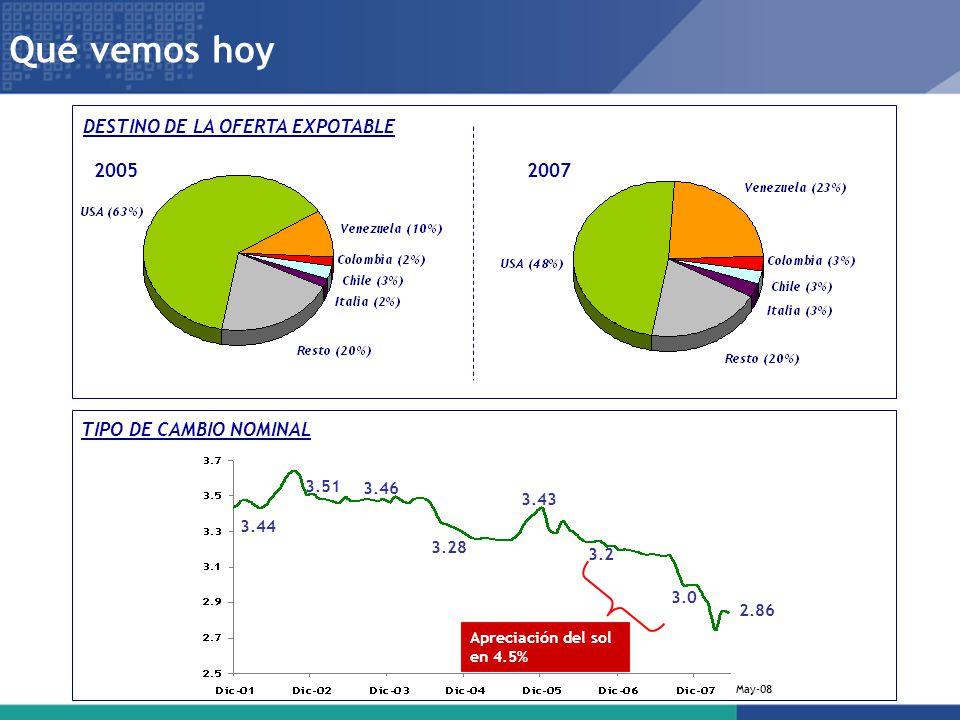 Qué vemos hoy DESTINO DE LA OFERTA EXPOTABLE 2005 2007