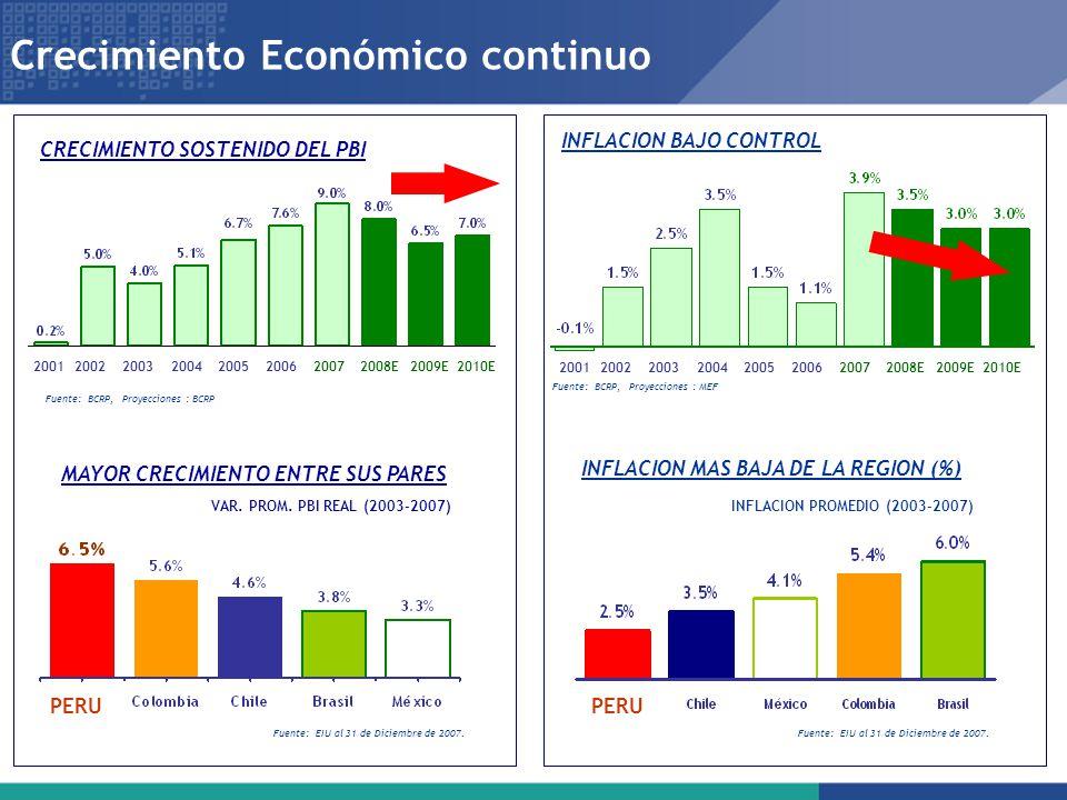 Crecimiento Económico continuo
