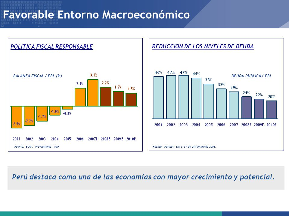 Favorable Entorno Macroeconómico