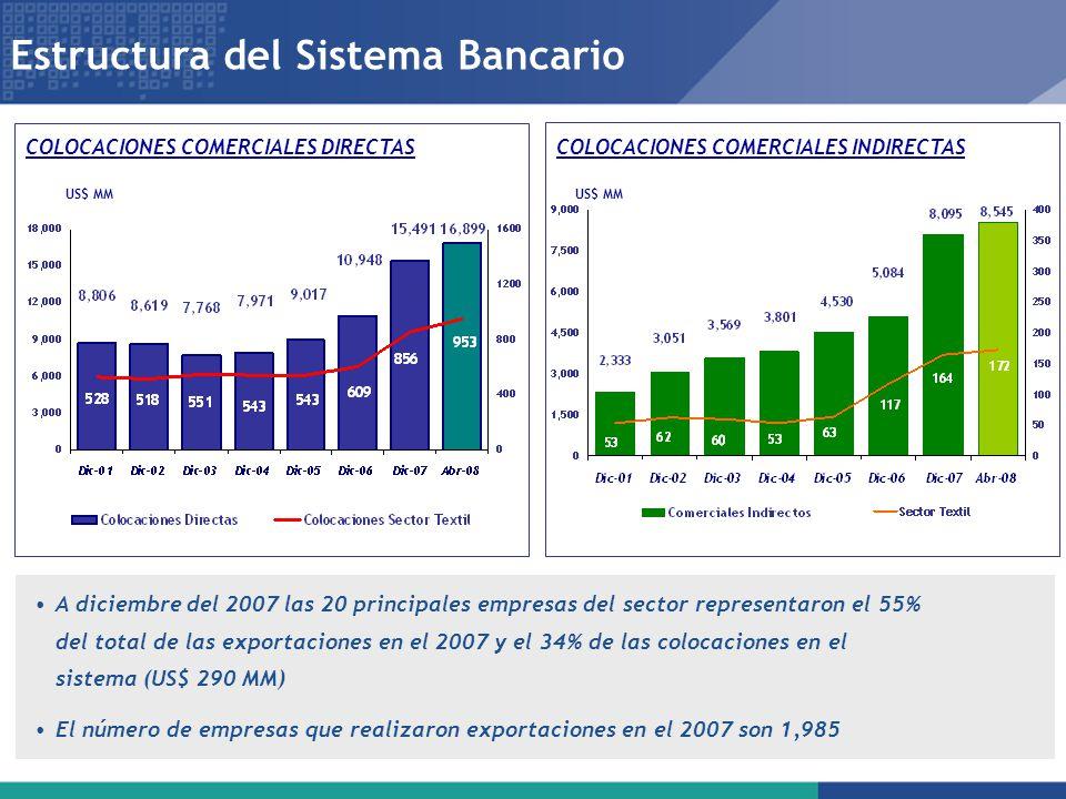 Estructura del Sistema Bancario