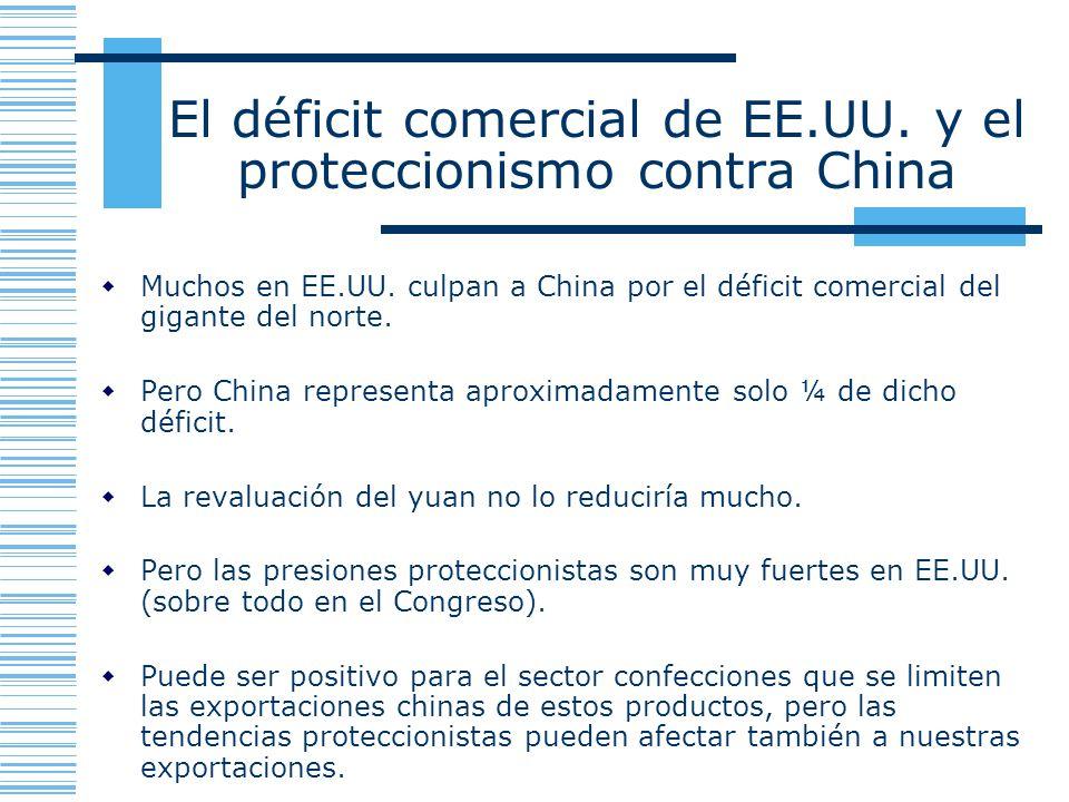 El déficit comercial de EE.UU. y el proteccionismo contra China