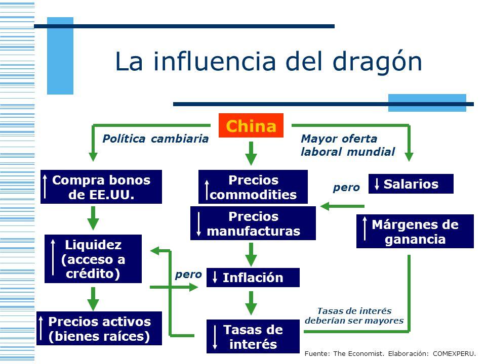 La influencia del dragón