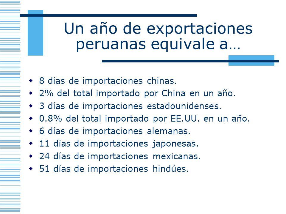 Un año de exportaciones peruanas equivale a…