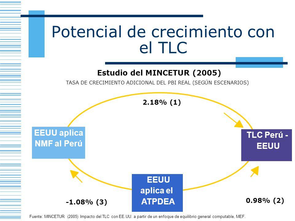 Potencial de crecimiento con el TLC