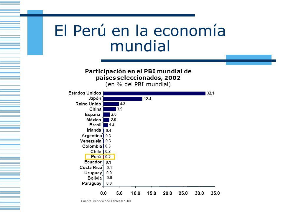 Participación en el PBI mundial de países seleccionados, 2002