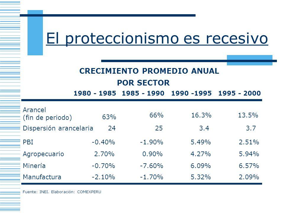 El proteccionismo es recesivo