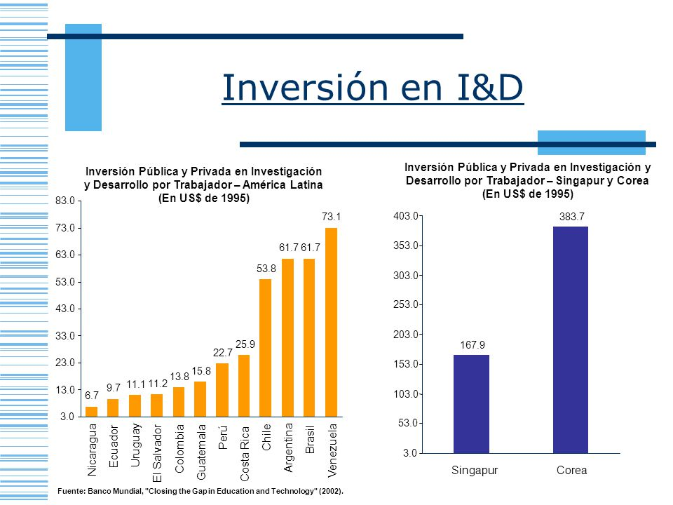 Inversión en I&D Inversión Pública y Privada en Investigación y Desarrollo por Trabajador – Singapur y Corea.