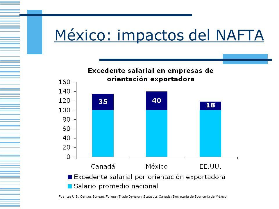 México: impactos del NAFTA