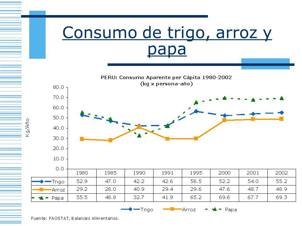 Consumo de trigo, arroz y papa
