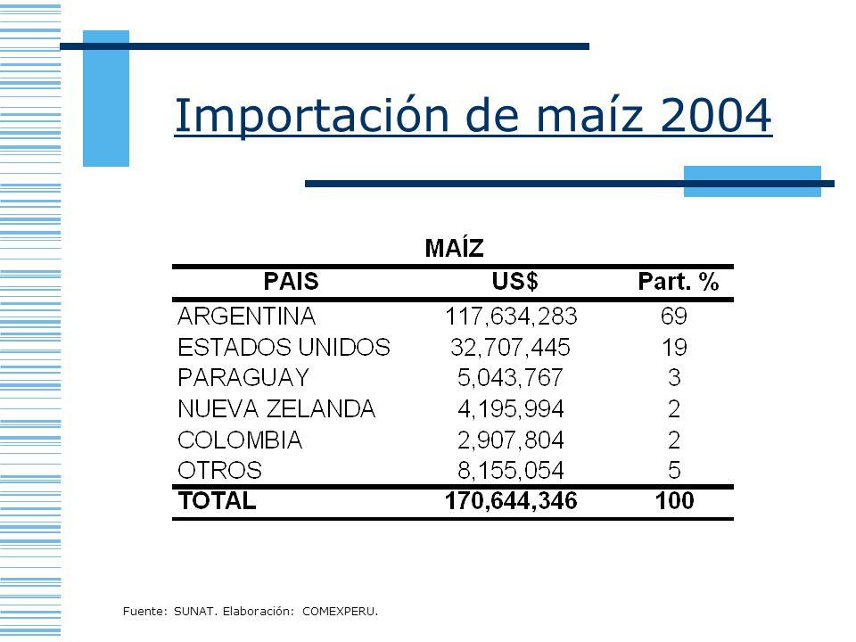 Importación de maíz 2004 Fuente: SUNAT. Elaboración: COMEXPERU.