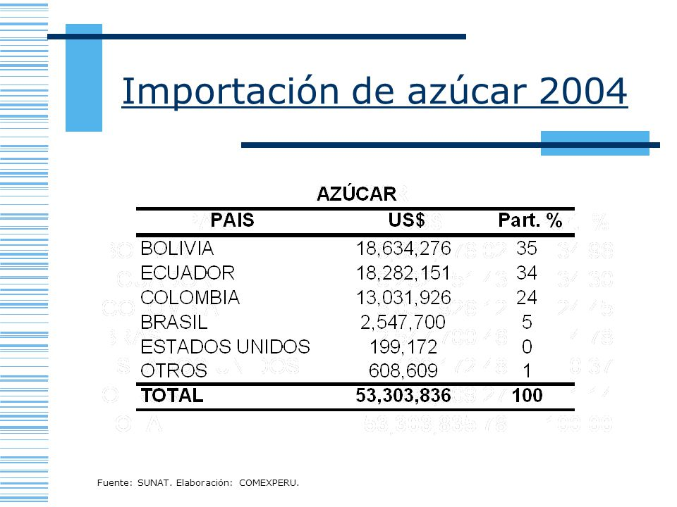 Importación de azúcar 2004 Fuente: SUNAT. Elaboración: COMEXPERU.