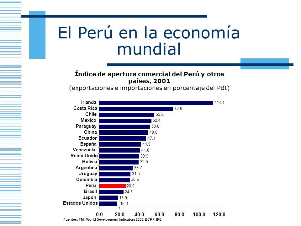 Índice de apertura comercial del Perú y otros países, 2001