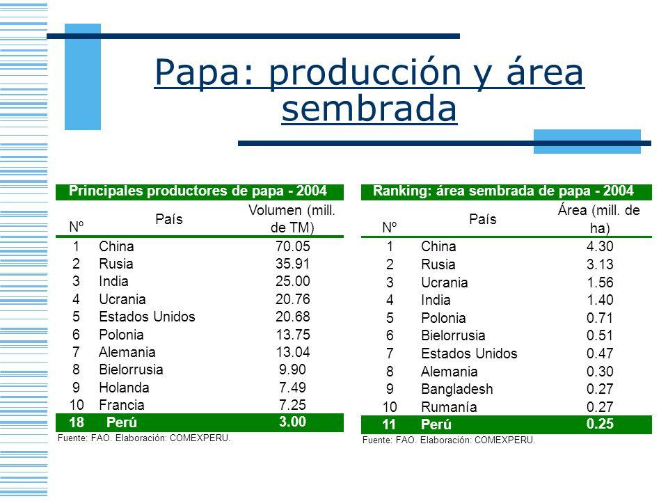 Papa: producción y área sembrada