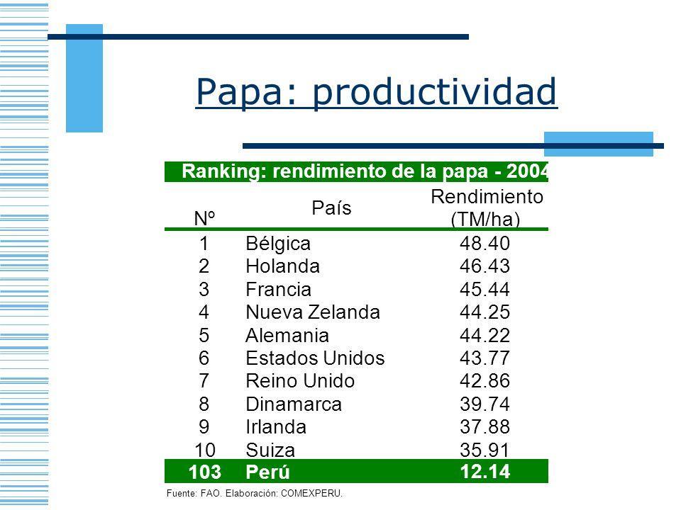 Papa: productividad Nº País Rendimiento (TM/ha) 1 Bélgica 48.40 2