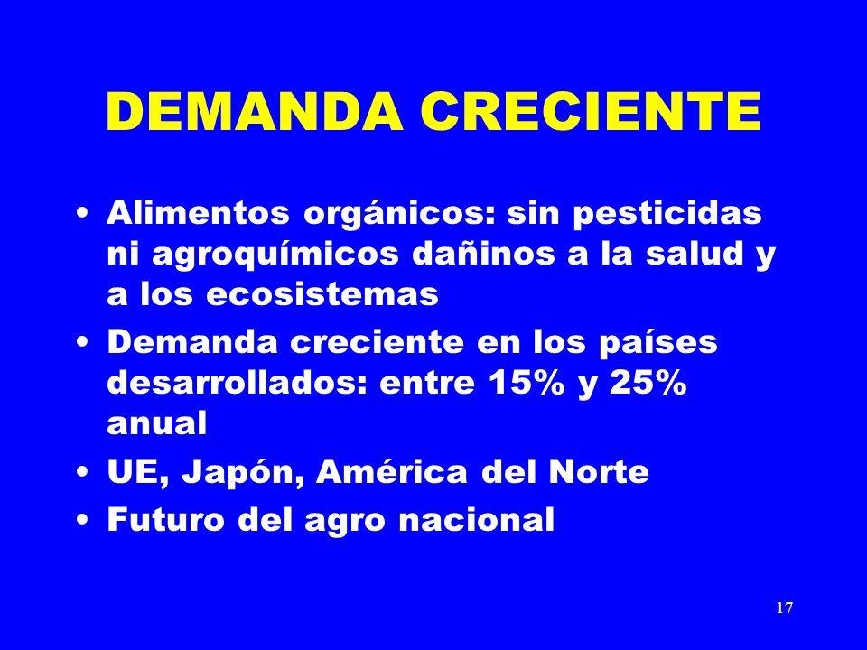 DEMANDA CRECIENTE Alimentos orgánicos: sin pesticidas ni agroquímicos dañinos a la salud y a los ecosistemas.