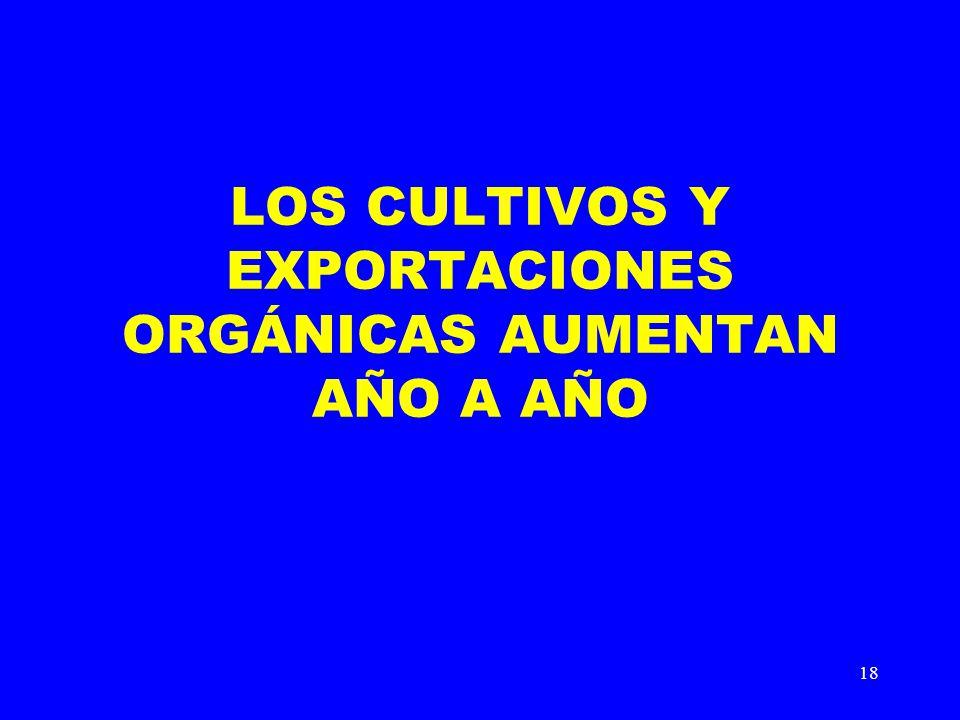LOS CULTIVOS Y EXPORTACIONES ORGÁNICAS AUMENTAN AÑO A AÑO