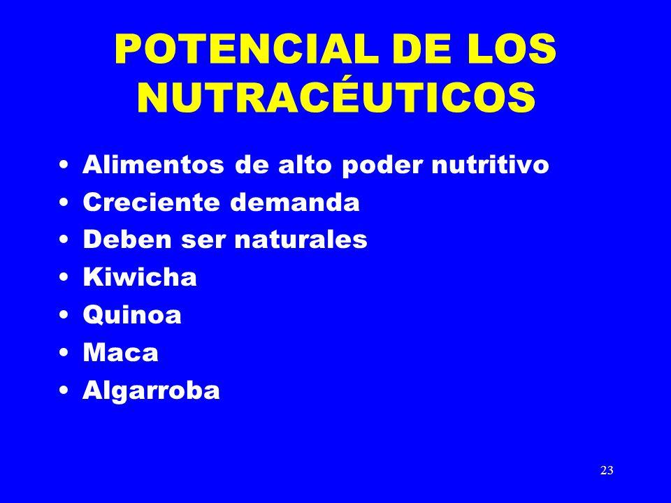 POTENCIAL DE LOS NUTRACÉUTICOS