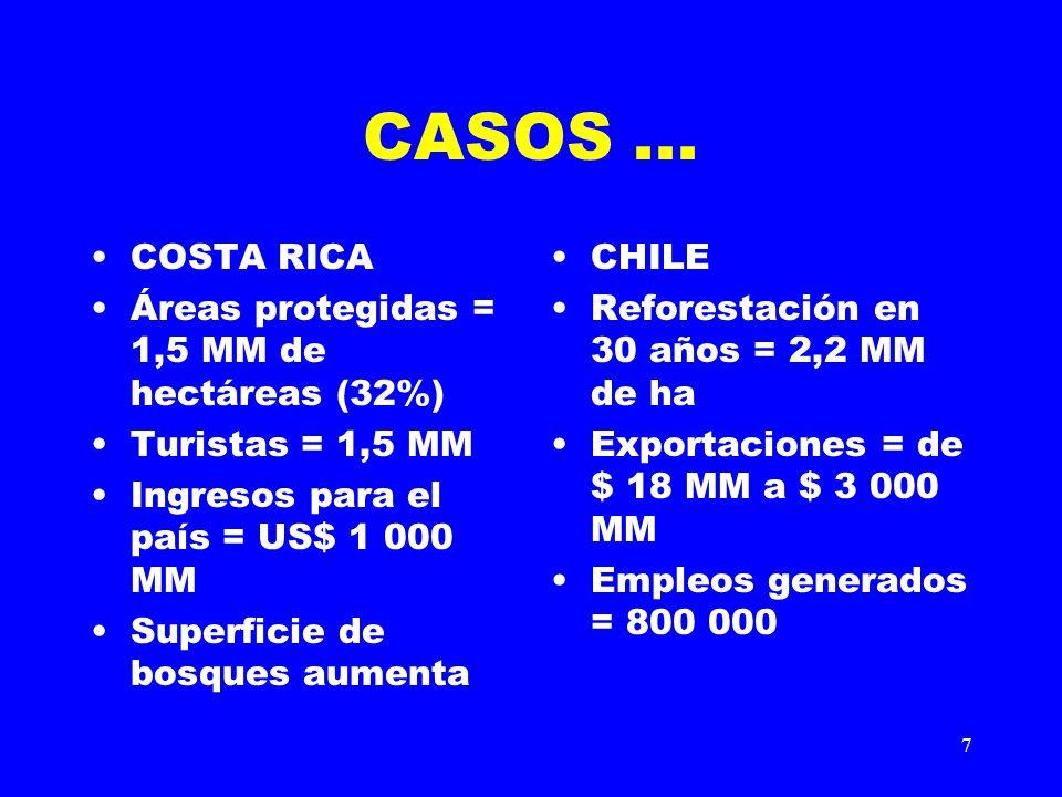 CASOS ... COSTA RICA Áreas protegidas = 1,5 MM de hectáreas (32%)
