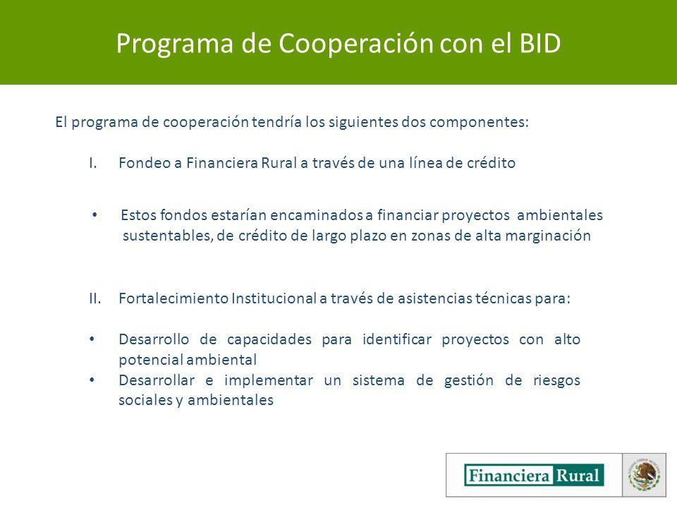 Programa de Cooperación con el BID