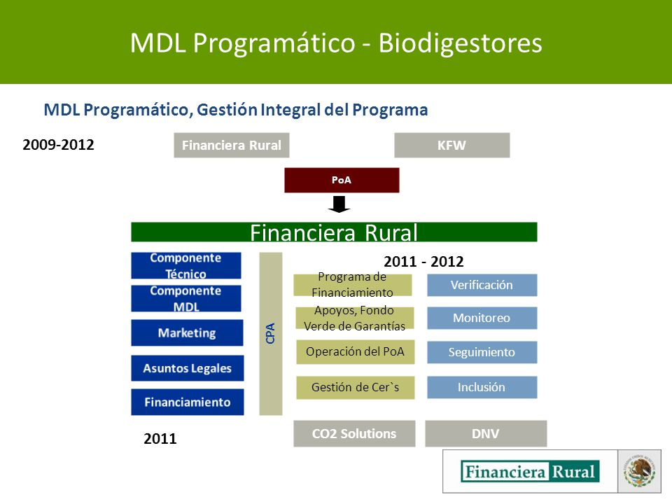 MDL Programático - Biodigestores