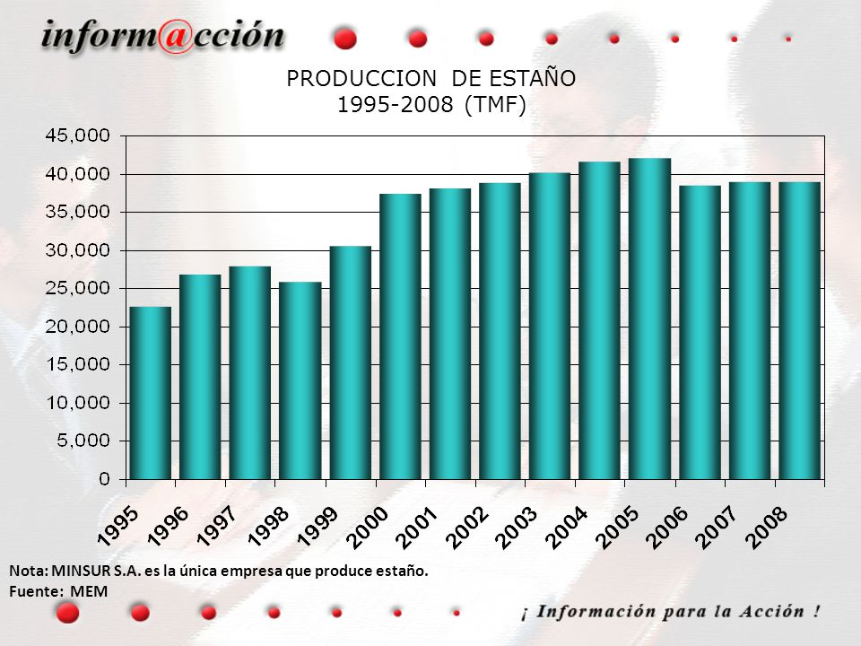 PRODUCCION DE ESTAÑO 1995-2008 (TMF)