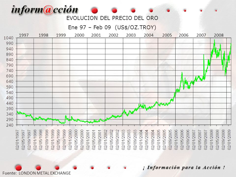 EVOLUCION DEL PRECIO DEL ORO Ene 97 – Feb 09 (US$/OZ.TROY)