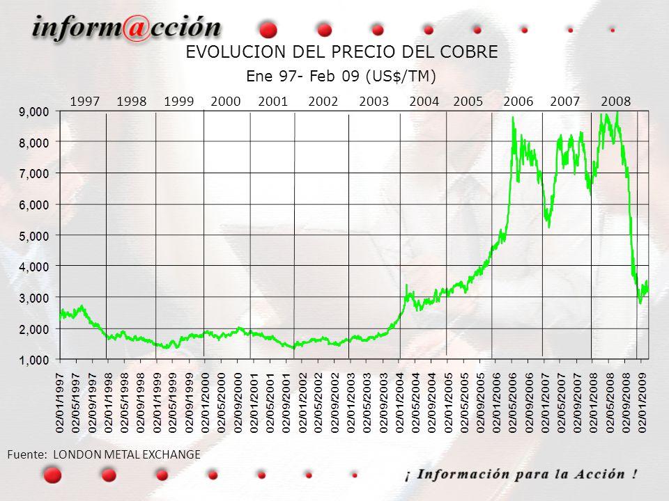 EVOLUCION DEL PRECIO DEL COBRE Ene 97- Feb 09 (US$/TM)
