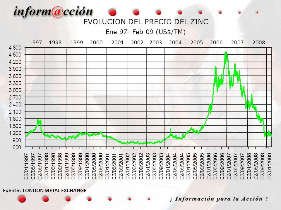 EVOLUCION DEL PRECIO DEL ZINC Ene 97- Feb 09 (US$/TM)