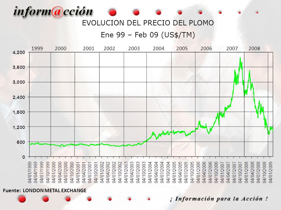 EVOLUCION DEL PRECIO DEL PLOMO Ene 99 – Feb 09 (US$/TM)