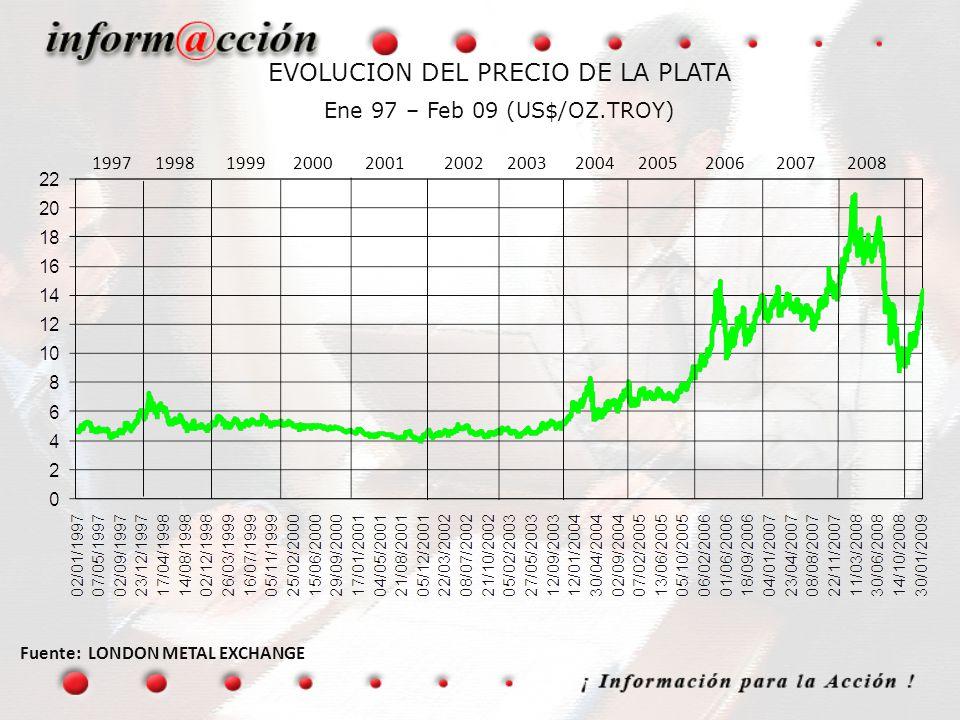 EVOLUCION DEL PRECIO DE LA PLATA Ene 97 – Feb 09 (US$/OZ.TROY)