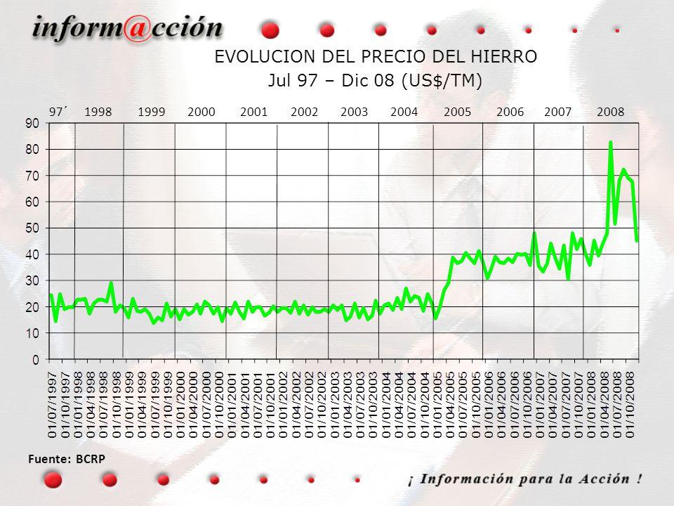 EVOLUCION DEL PRECIO DEL HIERRO Jul 97 – Dic 08 (US$/TM)
