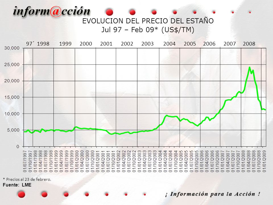 EVOLUCION DEL PRECIO DEL ESTAÑO Jul 97 – Feb 09* (US$/TM)