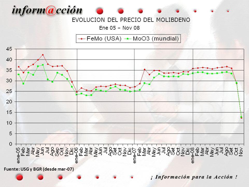EVOLUCION DEL PRECIO DEL MOLIBDENO Ene 05 – Nov 08 (US$/lb)
