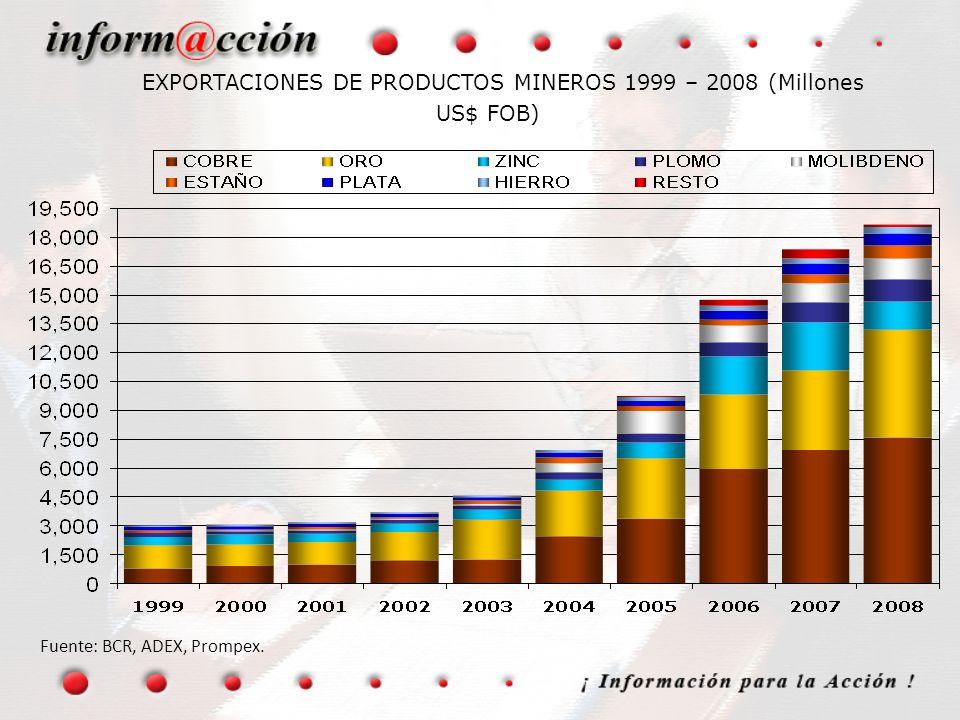 EXPORTACIONES DE PRODUCTOS MINEROS 1999 – 2008 (Millones US$ FOB)