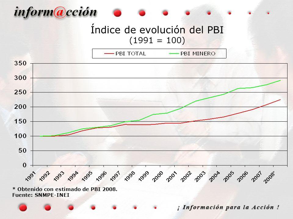 Índice de evolución del PBI (1991 = 100)