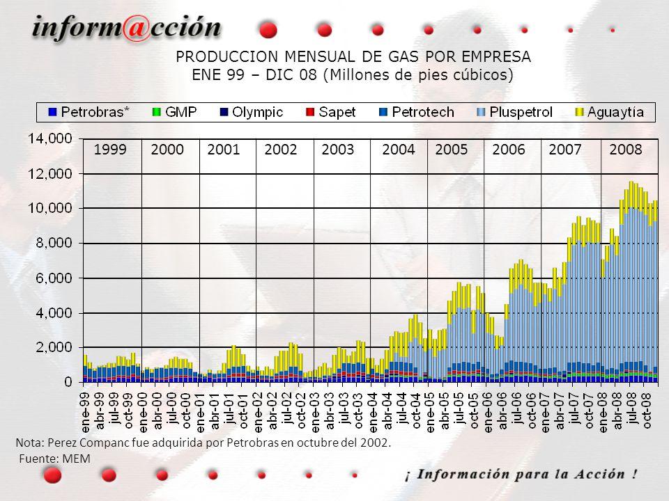 Nota: Perez Companc fue adquirida por Petrobras en octubre del 2002.
